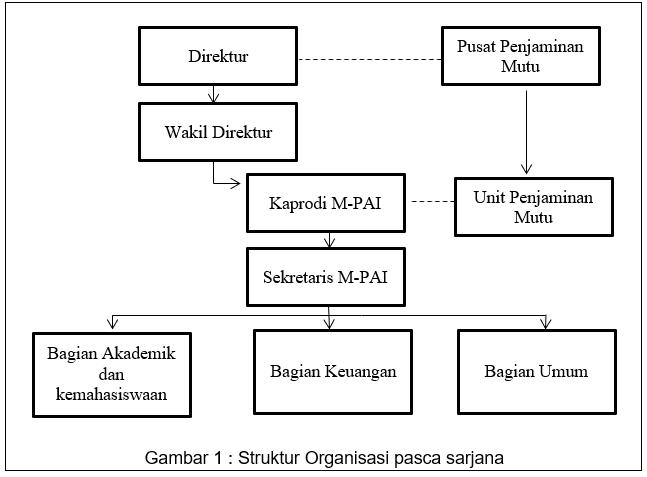Struktur Pascasarjana